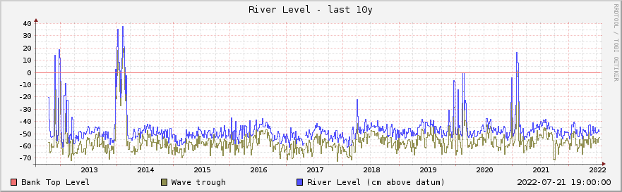 Graph of river level for the past decade