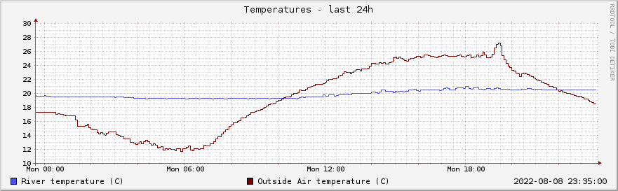 Graph of river and air temperatures for the past day