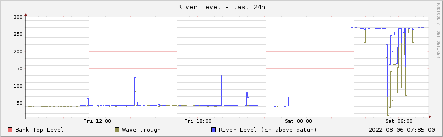 Graph of river level for the past week