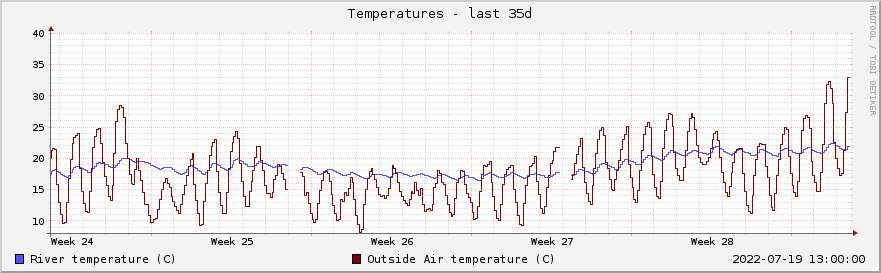 Graph of river and air temperatures for the past month