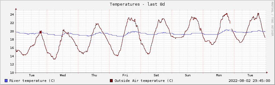 Graph of river and air temperatures for the past week