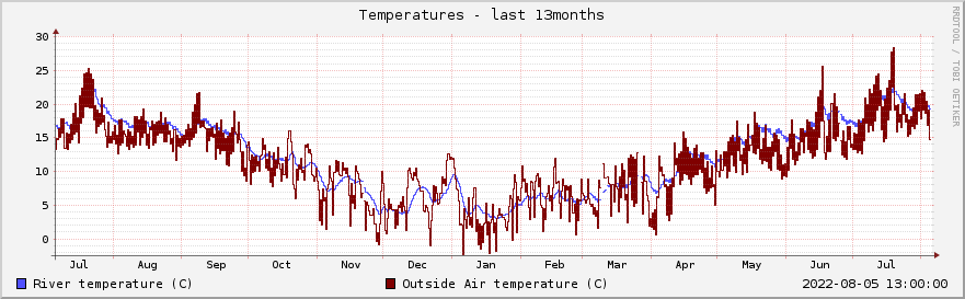 Graph of river and air temperatures for the past year